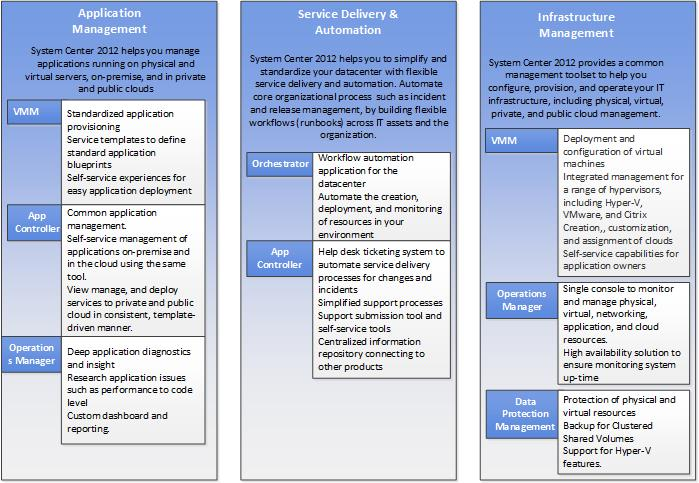 Planning Capacity And Performance For System Center 2012 Technet Articles United States English Technet Wiki