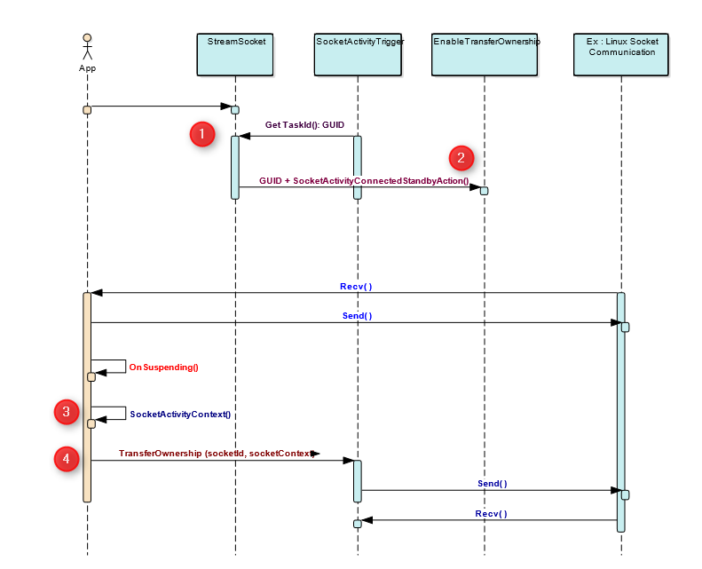 UWP + Linux Socket communication & Handling communciation in the