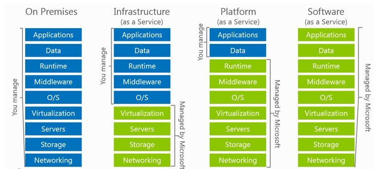 https://social.technet.microsoft.com/wiki/cfs-filesystemfile.ashx/__key/communityserver-wikis-components-files/00-00-00-00-05/5482.sec_2D00_cloudstack.png