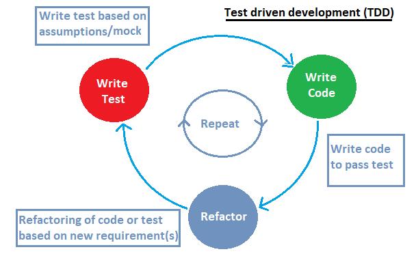 SharePoint Framework: Introduction to Test driven development (TDD
