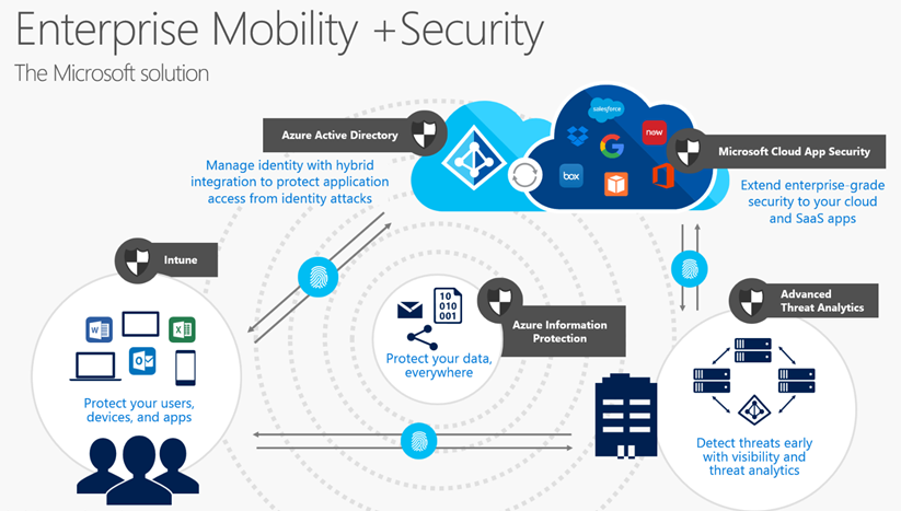 Image result for Enterprise Mobility Security