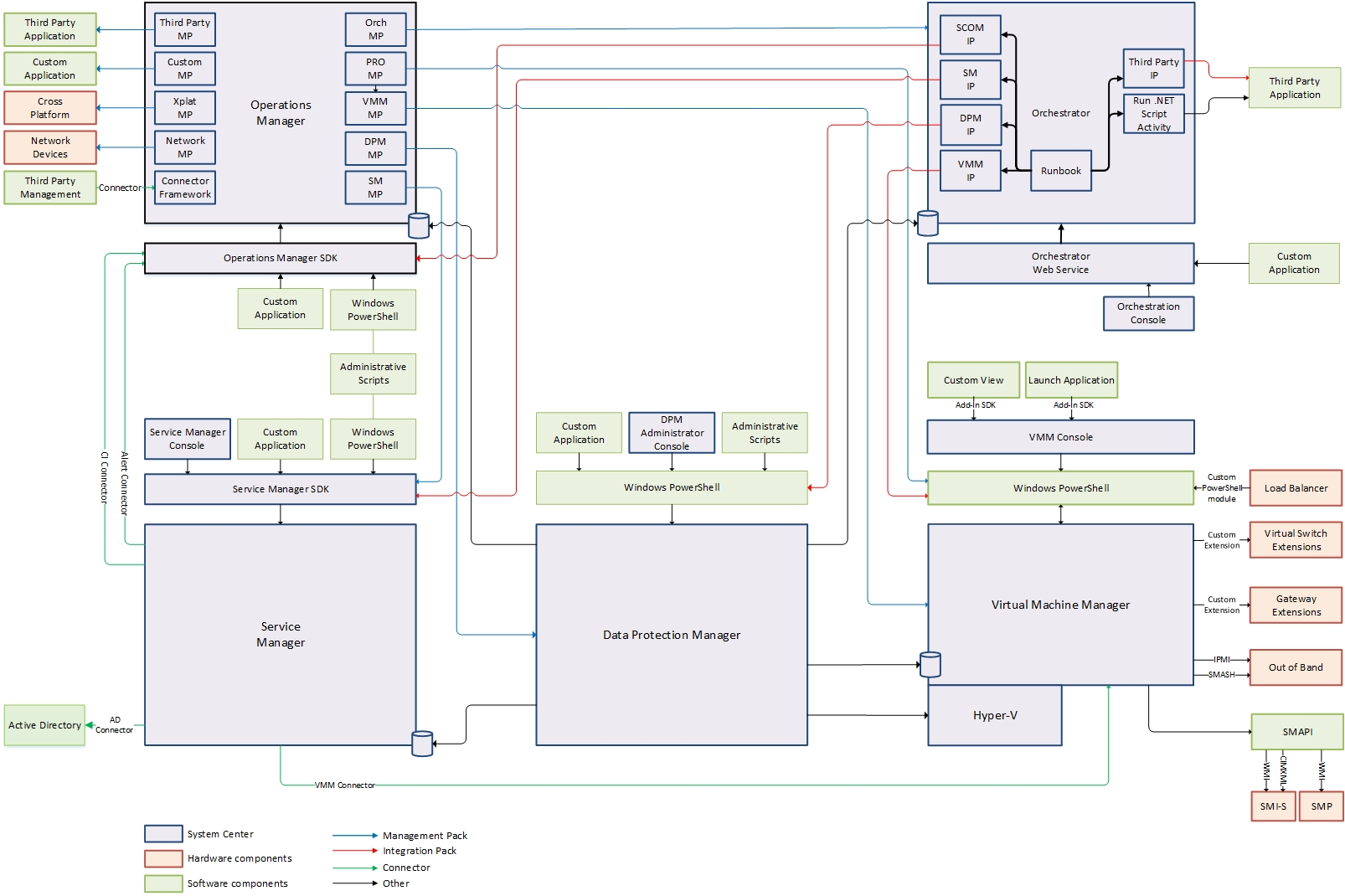 System Center 2012 Diagrams Great Installation Of Wiring Diagram Social Integration Guide Technet Articles United Rh Microsoft Com Configuration Manager Vmm