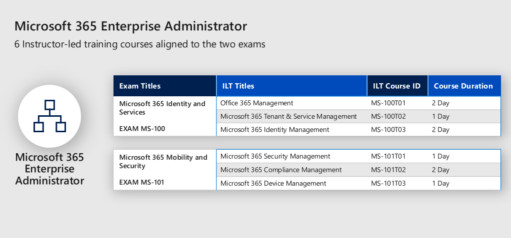 Microsoft 365 Training And Certification Technet Articles United