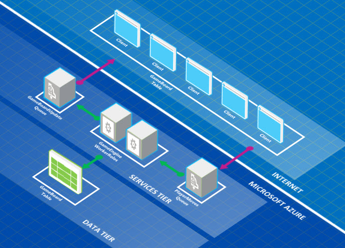 Azure architecture modelling technet articles united states visio template malvernweather Images
