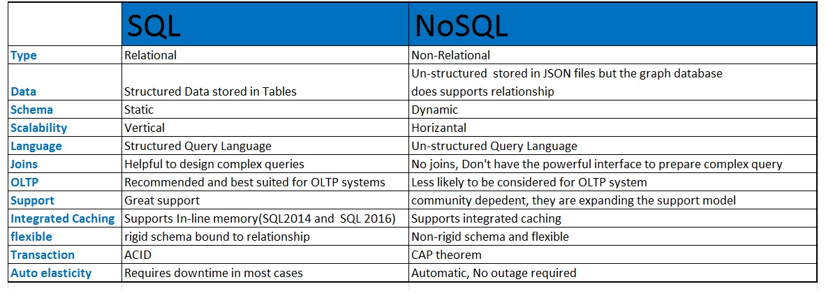 Image result for sql vs nosql