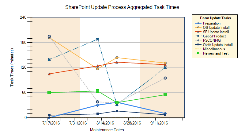 SharePoint 2013: How to Connect a Filter to a Chart Web Part