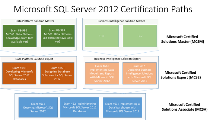 Microsoft SQL Server 2012 Certification Paths - TechNet Articles ...