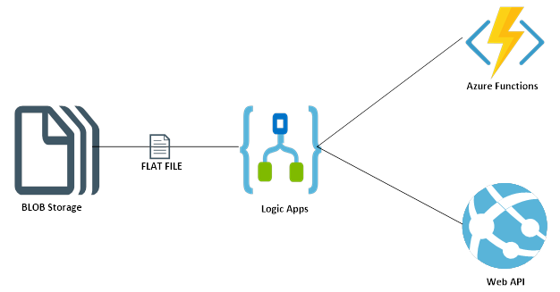 Logic Apps -Working with Cache and Enterprise Messaging in