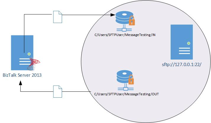 BizTalk Server 2013: How to use SFTP Adapter - TechNet
