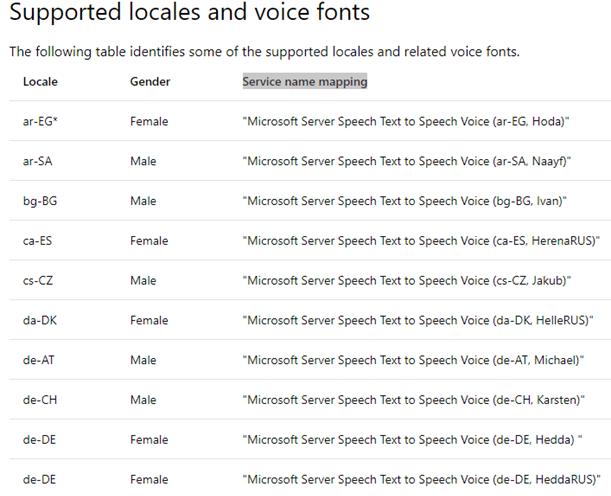 Text to Speech using Cognitive Service Speech API C#