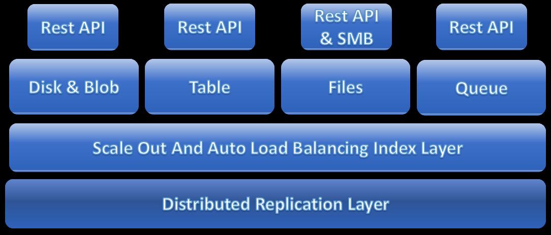 Azure Storage: Overview Of The Azure Storage Services