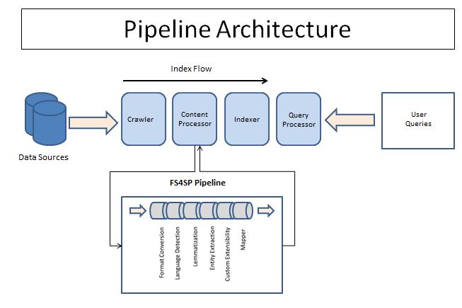 Wcf Pipeline Diagram Online Schematic Diagram