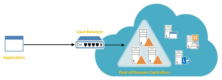 Load balancers and Active Directory - TechNet Articles - United