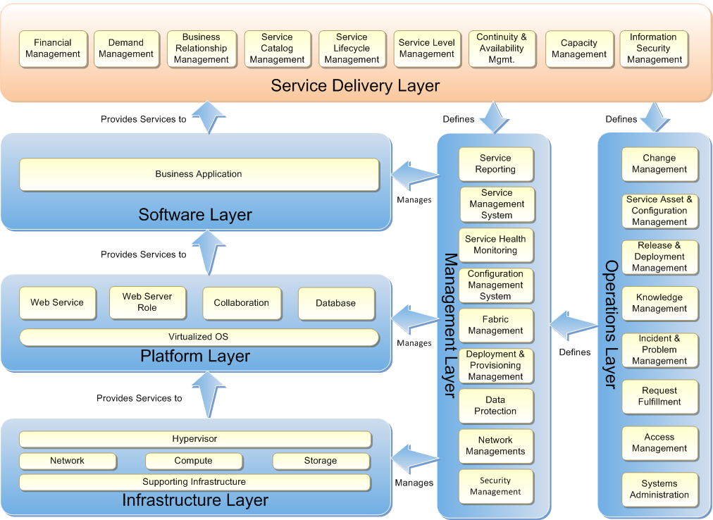 Private Cloud Planning Guide for Service Delivery - TechNet Articles ...