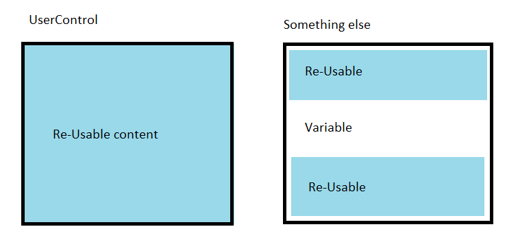 WPF: Keeping your MVVM Views DRY - TechNet Articles - United
