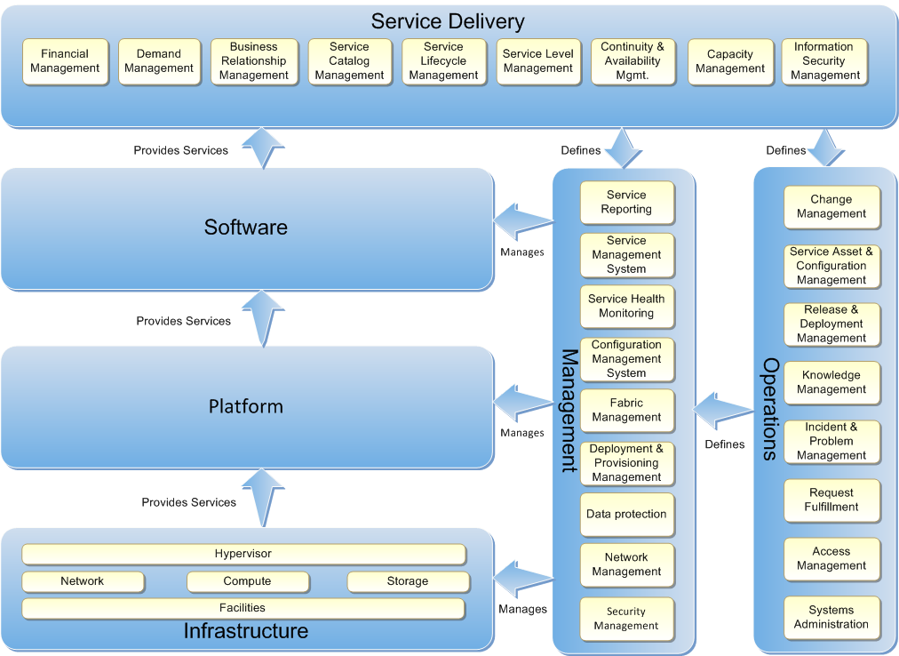 What is Infrastructure as a Service? - TechNet Articles - United ...