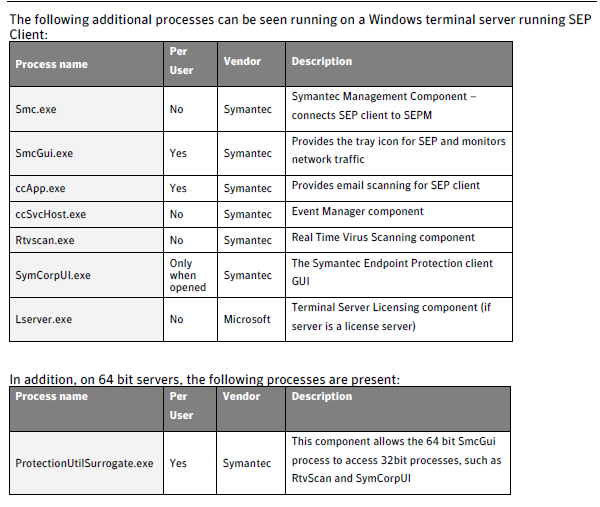 Terminal Server Antivirus Exclusions - TechNet Articles - United