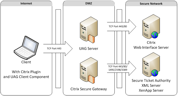 Do I need Citrix Secure Gateway if I have Unified Access