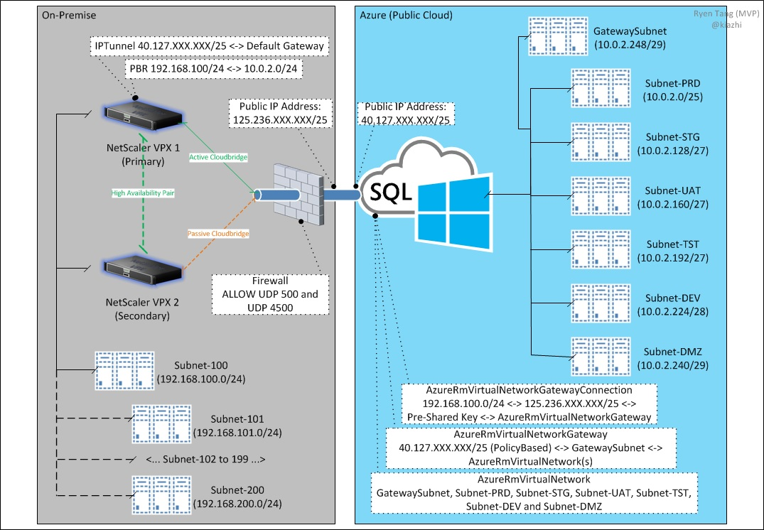 Microsoft azure deploying site to site vpn connection with citrix proof of concept network diagram pooptronica Gallery