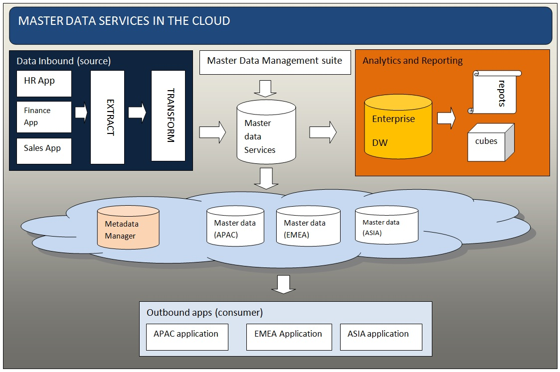 Master Data Services In The Cloud Tech Articles United States. Master Data Service And The Business Insight Itecture. Wiring. Mdm Data Warehouse Architecture Diagram At Scoala.co