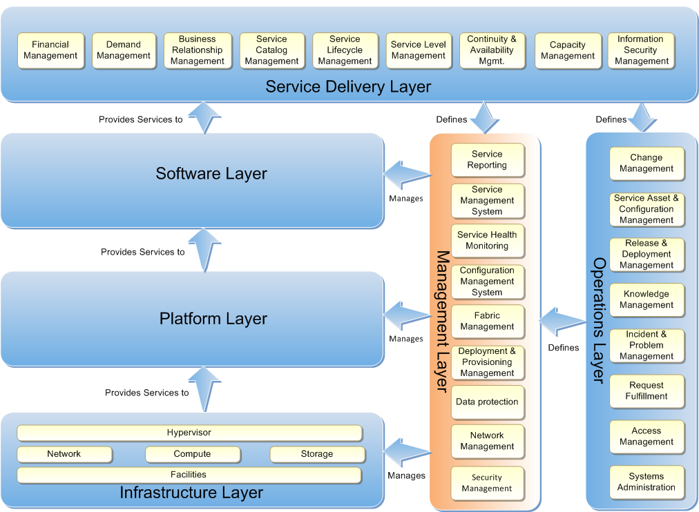 Private Cloud Planning Guide for Systems Management