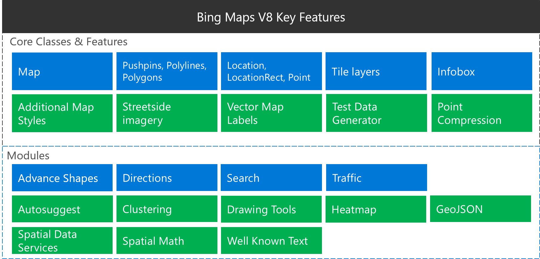 of the key features listed between v7 and v8 only one feature was deprecated venue maps see the 31 deprecated modules section of this document for more