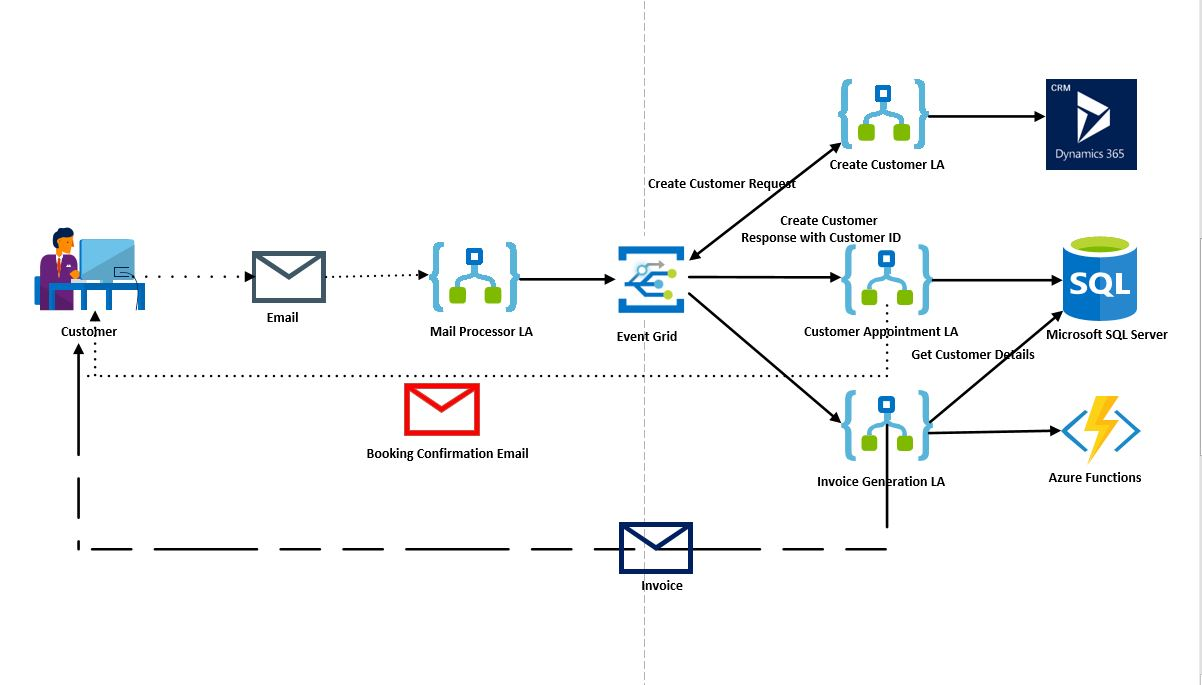 Azure Event Grid With Logic Apps and Functions - TechNet